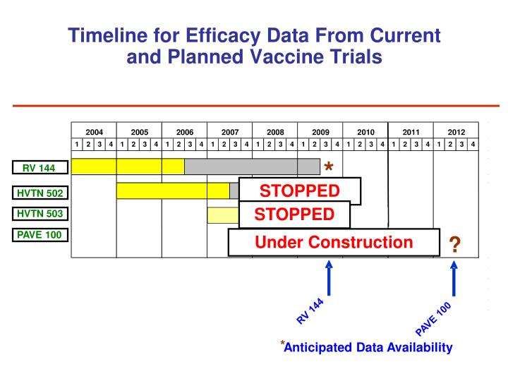 Timeline for Efficacy Data From Current