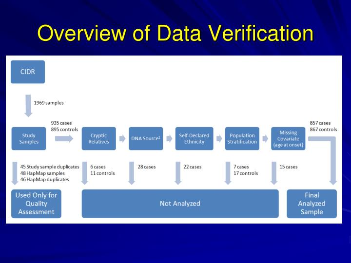 Overview of Data Verification