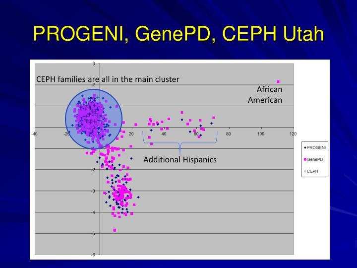 PROGENI, GenePD, CEPH Utah