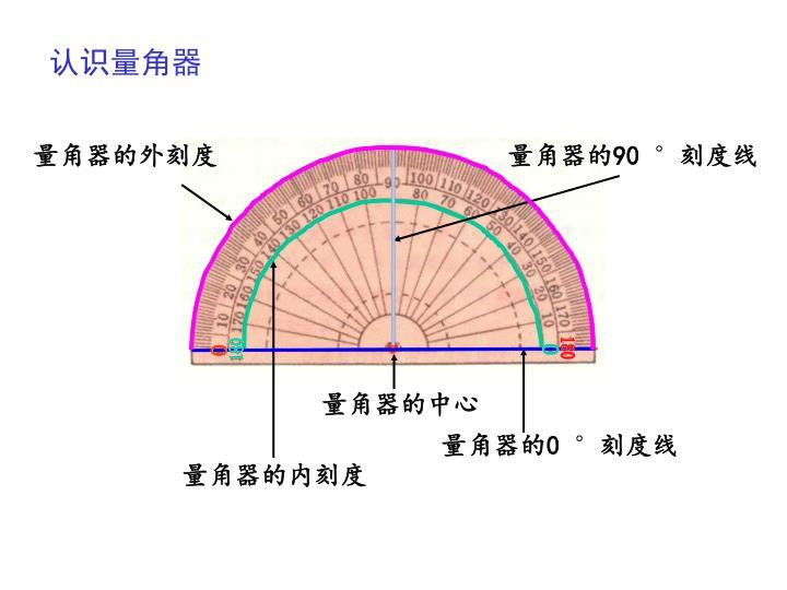 认识量角器