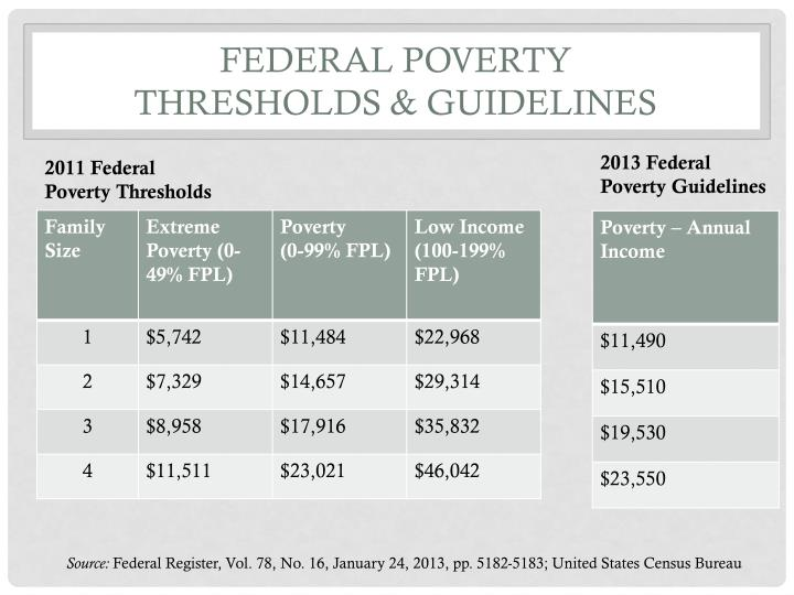 Federal poverty