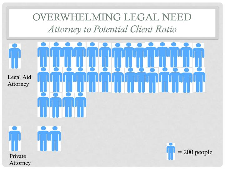 Overwhelming legal Need