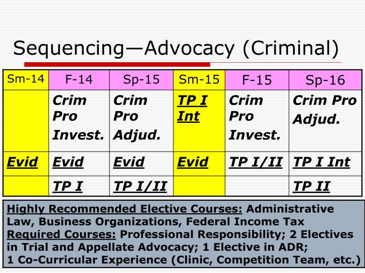 Sequencing—Advocacy (Criminal)