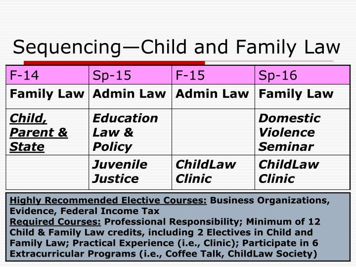 Sequencing—Child and Family Law