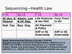 sequencing health law