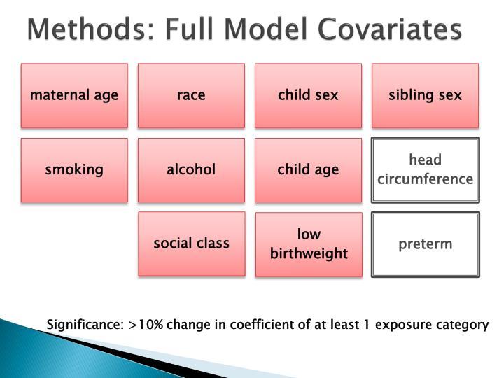 Methods: Full Model Covariates