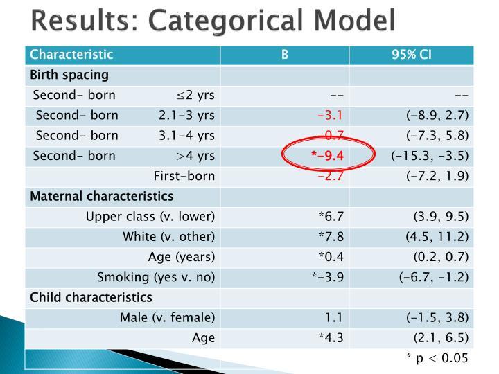 Results: Categorical Model