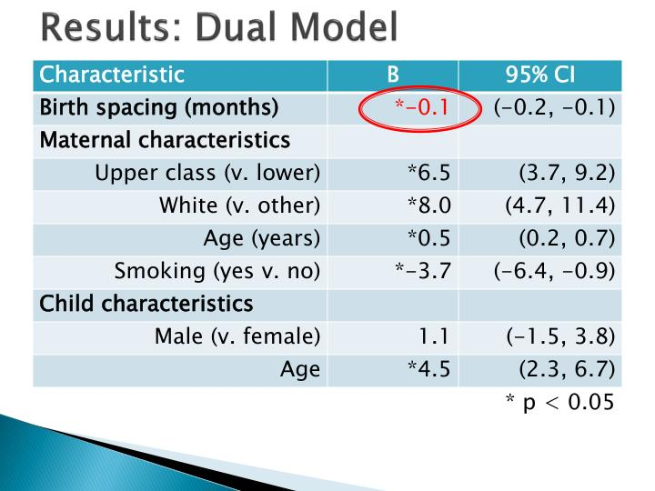 Results: Dual Model
