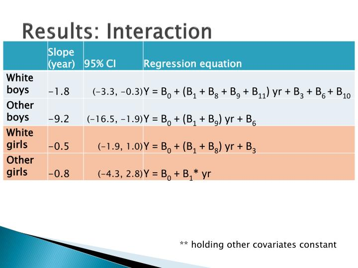 Results: Interaction