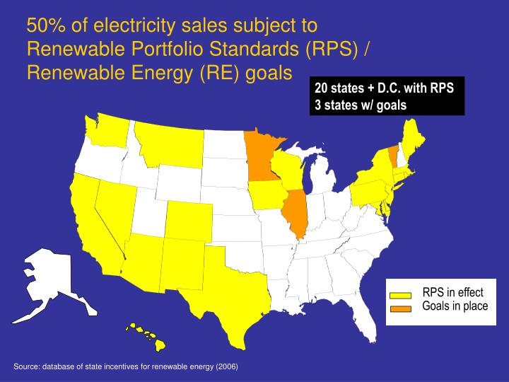 50% of electricity sales subject to Renewable Portfolio Standards (RPS) / Renewable Energy (RE) goals