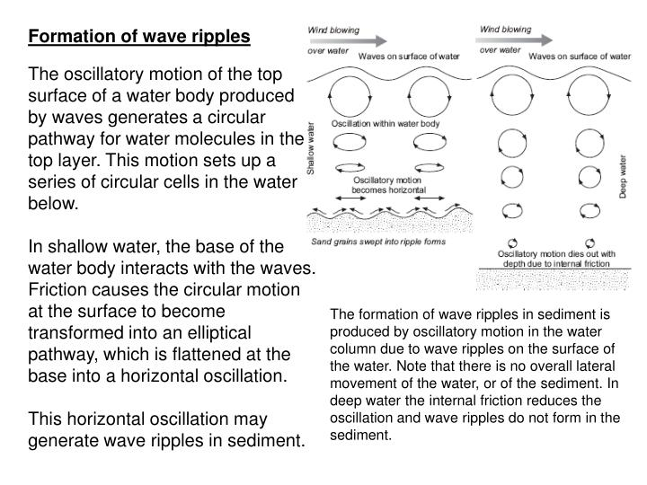 Formation of wave ripples