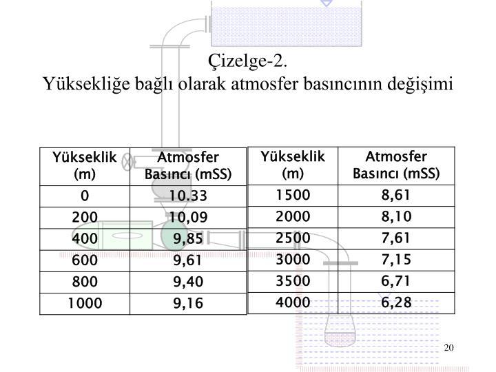 Çizelge-2.