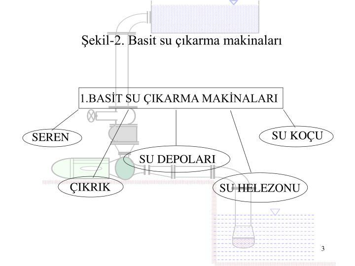 Şekil-2. Basit su çıkarma makinaları