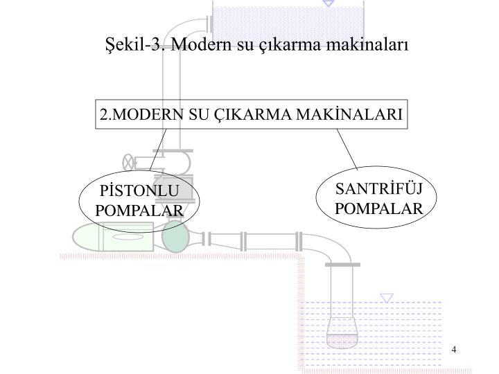 Şekil-3. Modern su çıkarma makinaları