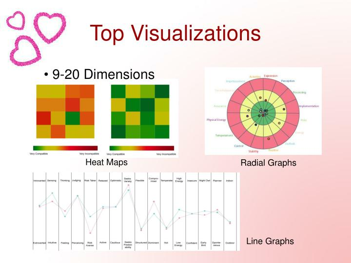 Top Visualizations