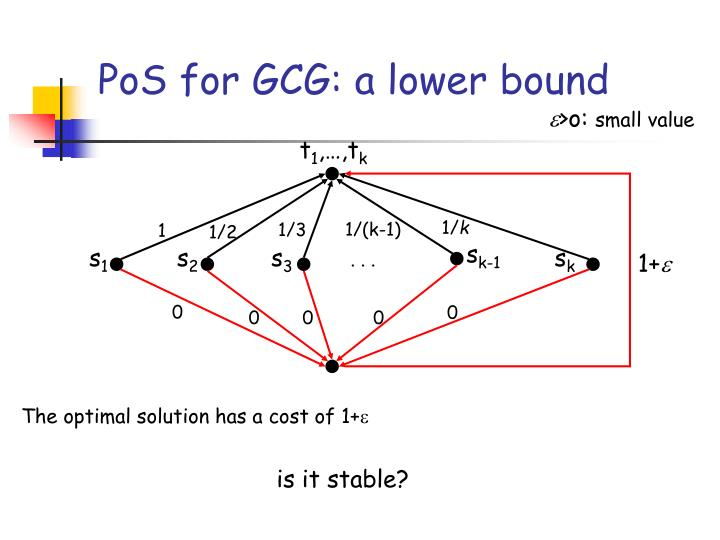 PoS for GCG: a lower bound