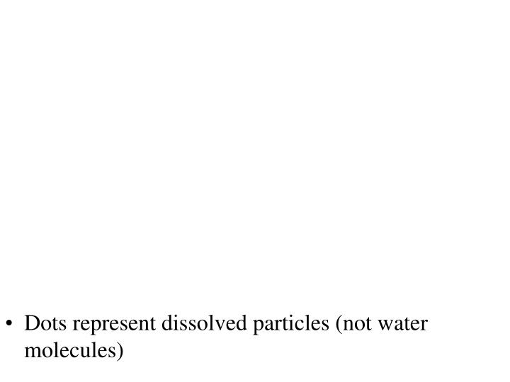 Dots represent dissolved particles (not water molecules)