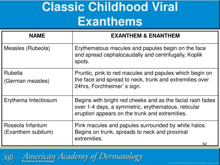 Classic Childhood Viral Exanthems