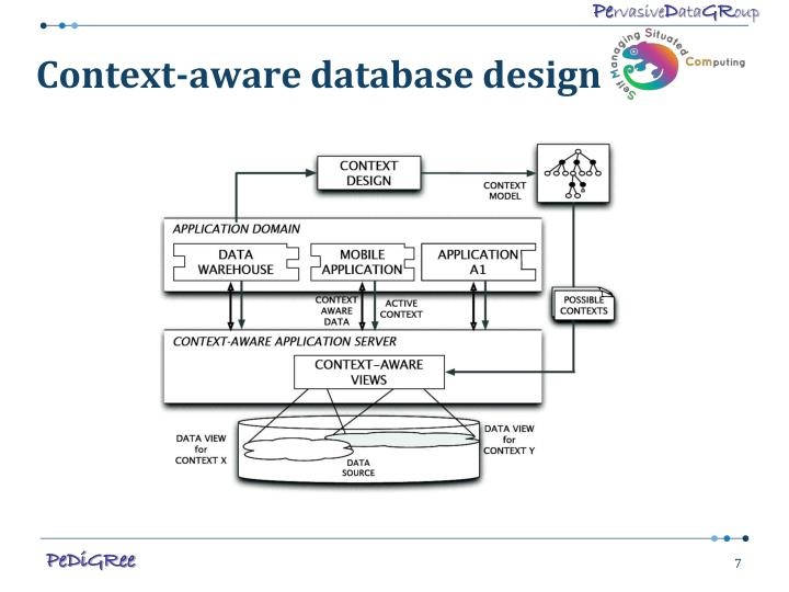 Context-aware database design