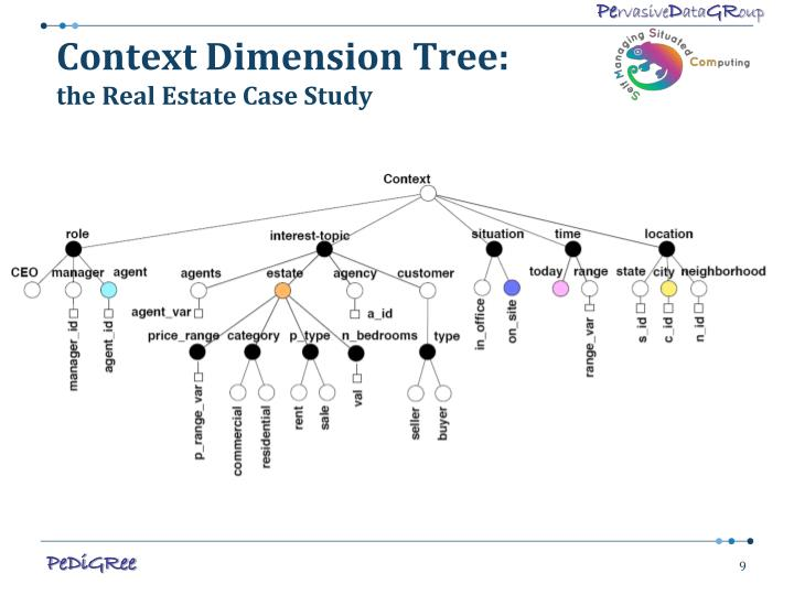 Context Dimension Tree: