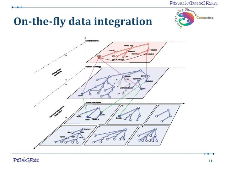 On-the-fly data integration