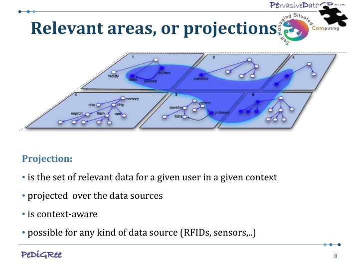 Relevant areas, or projections