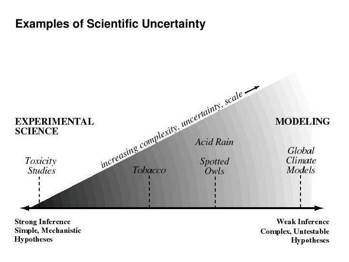 Examples of Scientific Uncertainty