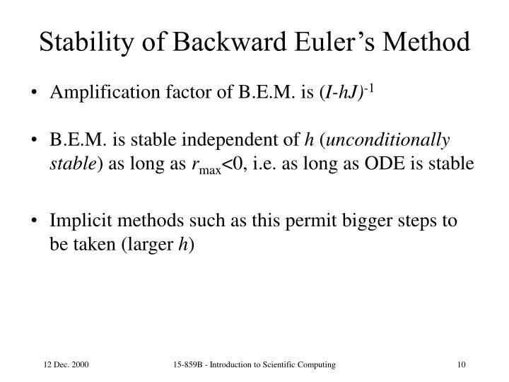 Stability of Backward Euler's Method