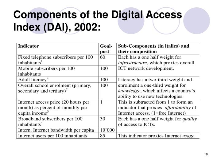 Components of the Digital Access Index (DAI), 2002: