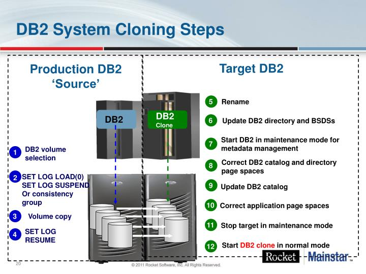 DB2 System Cloning Steps