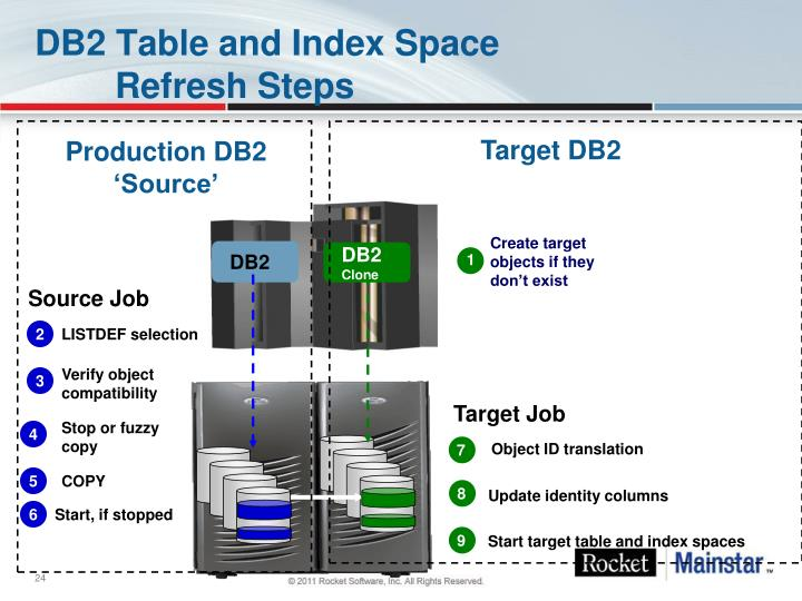 DB2 Table and Index Space