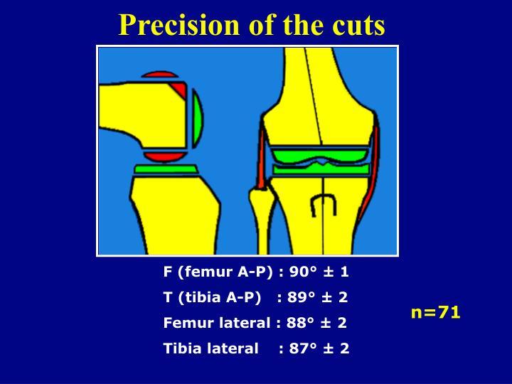 Precision of the cuts