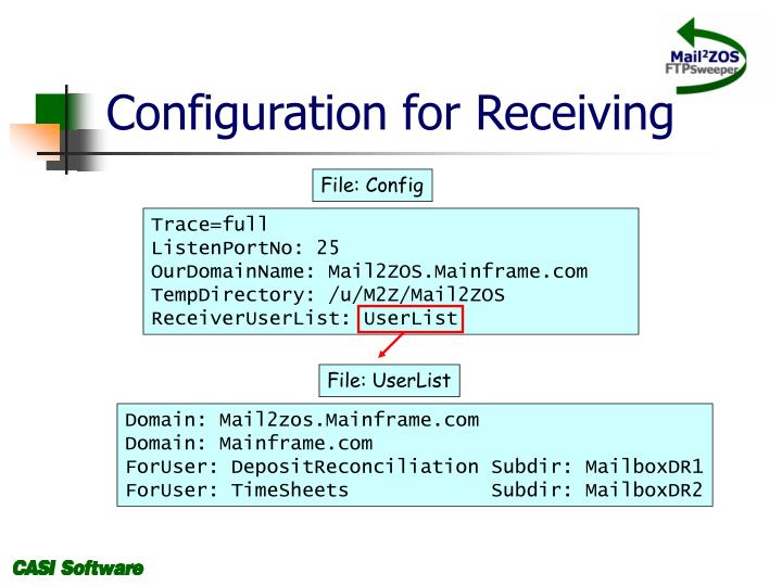 Configuration for Receiving