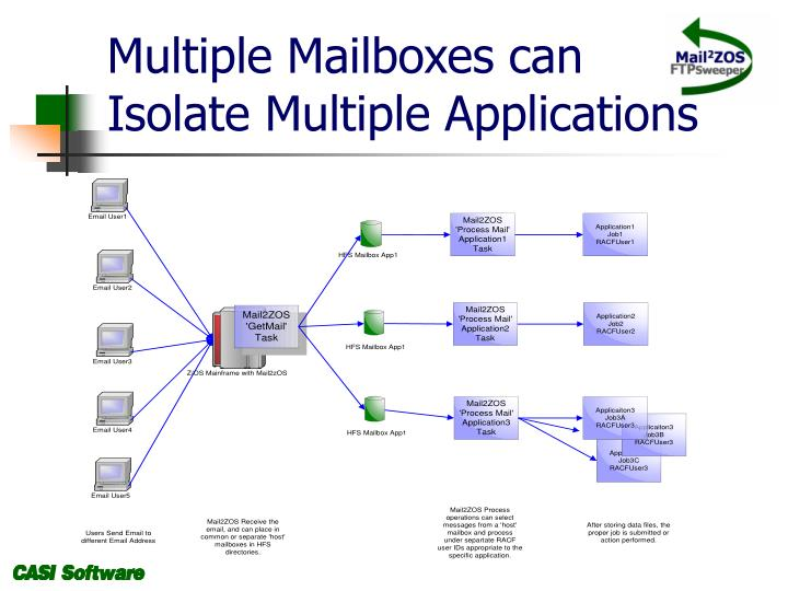 Multiple Mailboxes can
