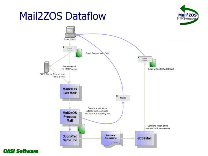 Mail2ZOS Dataflow