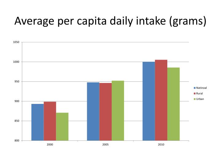 Average per capita daily intake (grams)
