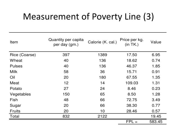 Measurement of Poverty Line (3)