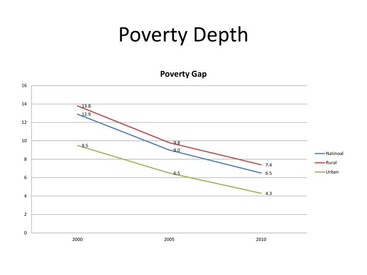 Poverty Depth