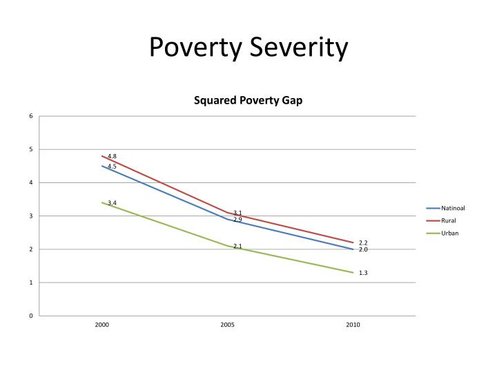 Poverty Severity