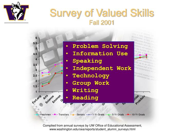 Survey of Valued Skills