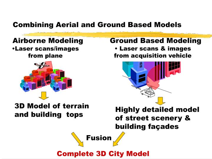 Combining Aerial and Ground Based Models