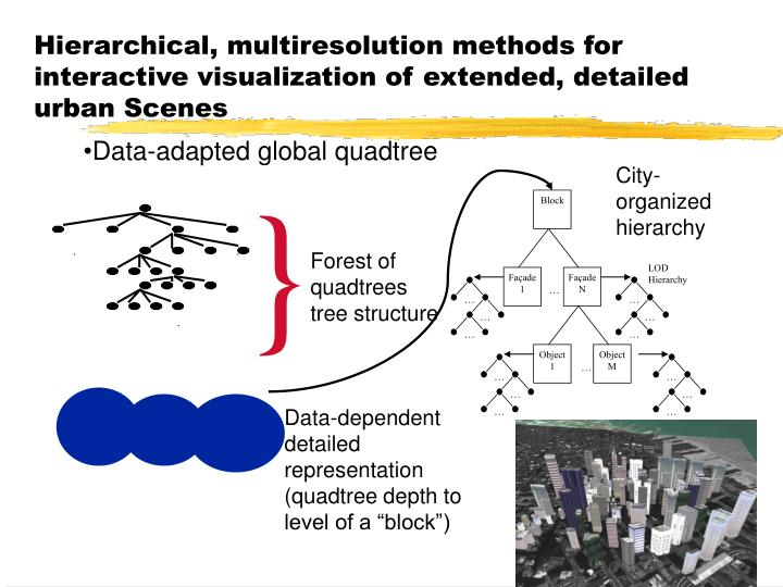 Data-adapted global quadtree