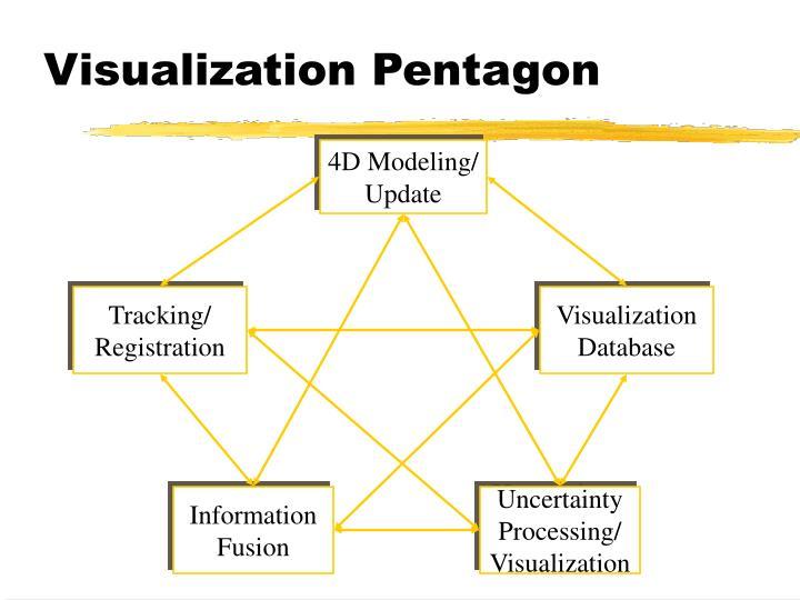 Visualization Pentagon