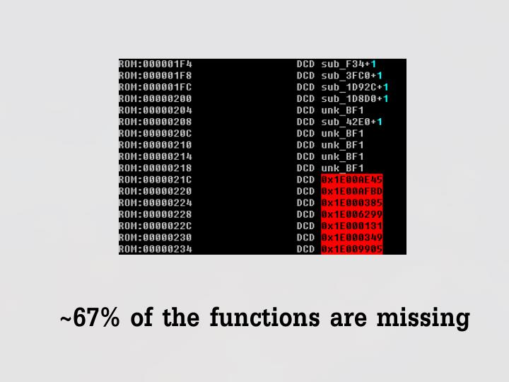 ~67% of the functions are missing