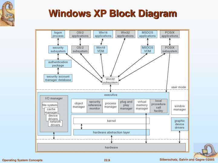 Windows XP Block Diagram