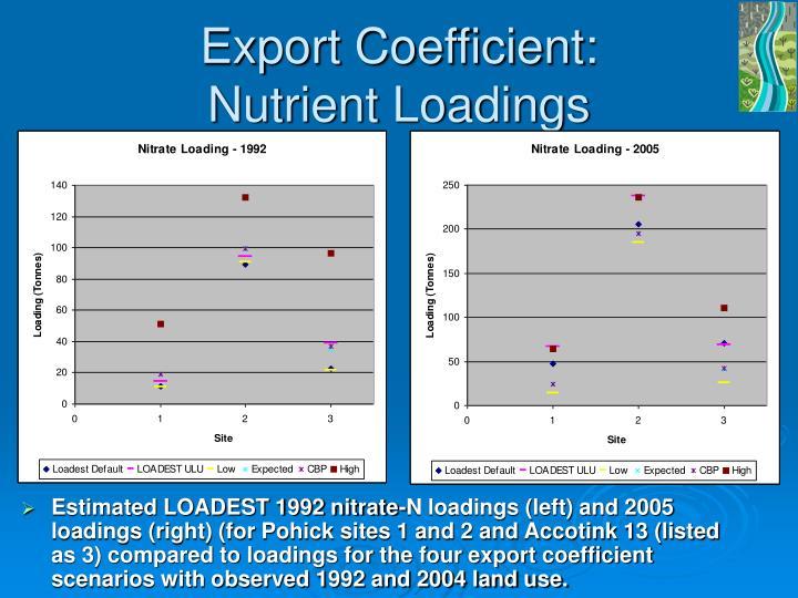 Export Coefficient: