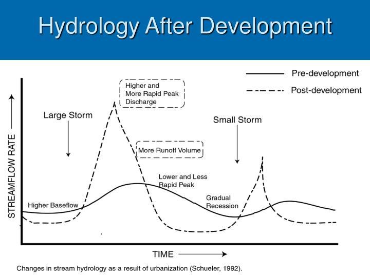 Hydrology After Development