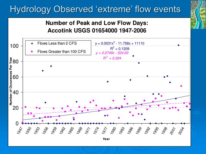 Hydrology Observed 'extreme' flow events