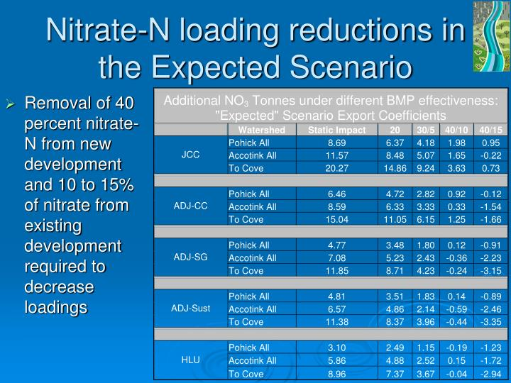 Nitrate-N loading reductions in the Expected Scenario