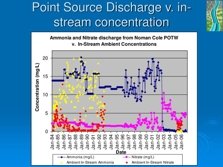 Point Source Discharge v. in-stream concentration